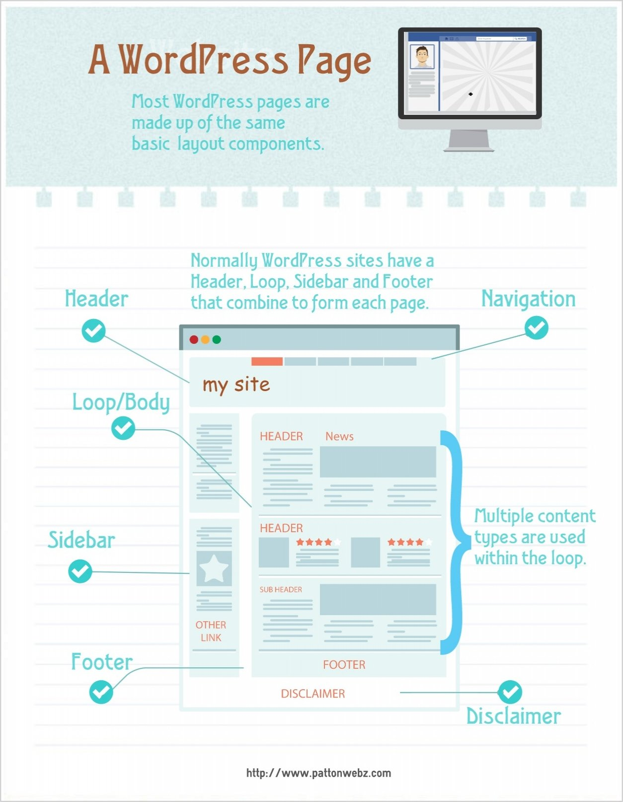 WordPress Page Layout Infographic