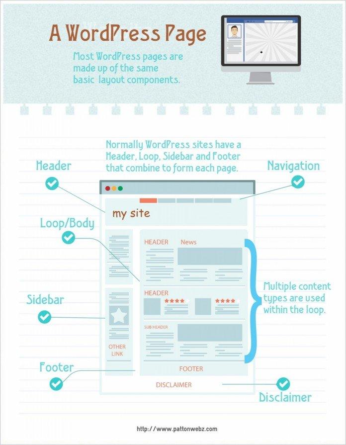 WordPress Page Layout Infographic