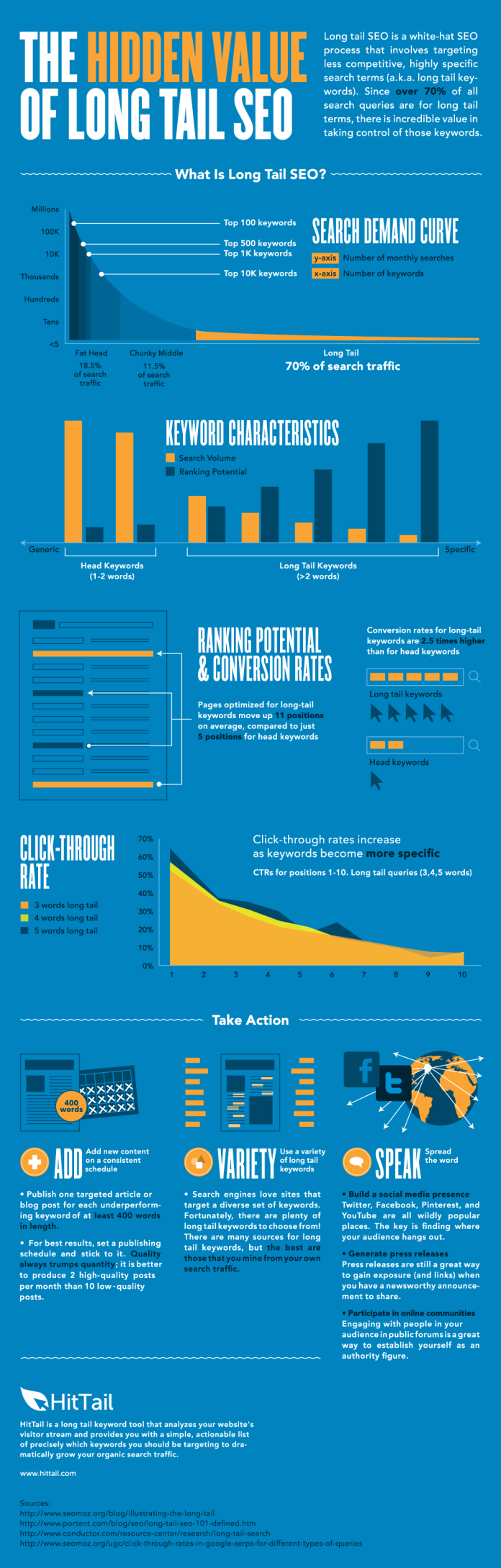 The Hidden Value of Long-Tail SEO