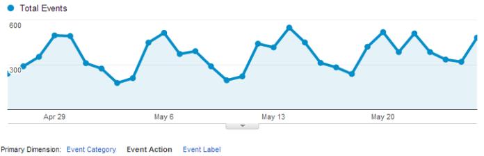 Top Events   Google Analytics